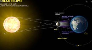 sollar-eclip